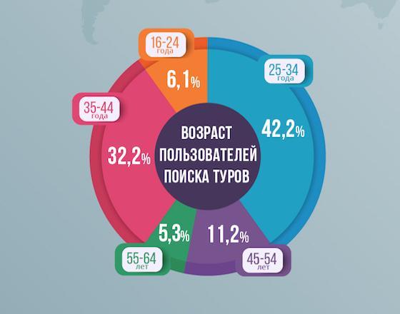 Какие туры ищут украинцы на весну-лето?