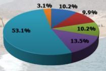 Итоги интернет-опроса: сколько готовы туристы потратить на летний отпуск
